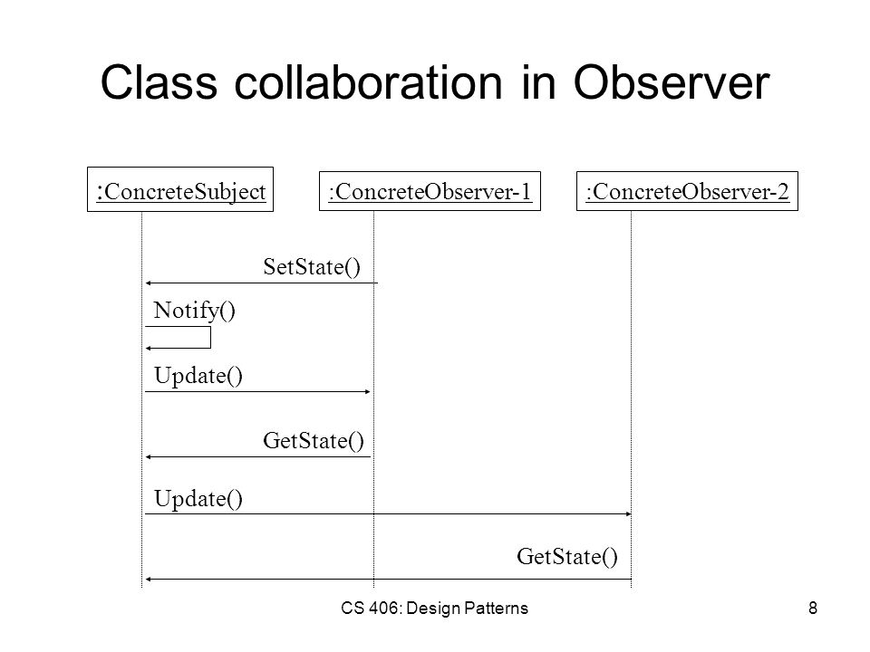 CS 406: Design Patterns8 Class collaboration in Observer : ConcreteSubject :ConcreteObserver-1:ConcreteObserver-2 GetState() Notify() Update() SetState() GetState() Update()