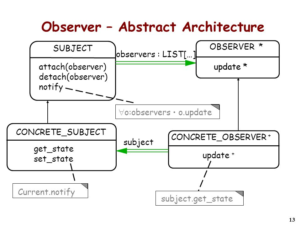 13 Observer – Abstract Architecture update * SUBJECT attach(observer) detach(observer) notify CONCRETE_SUBJECT get_state set_state CONCRETE_OBSERVER + update + observers : LIST[…] OBSERVER * update * subject  o:observers o.update subject.get_state Current.notify
