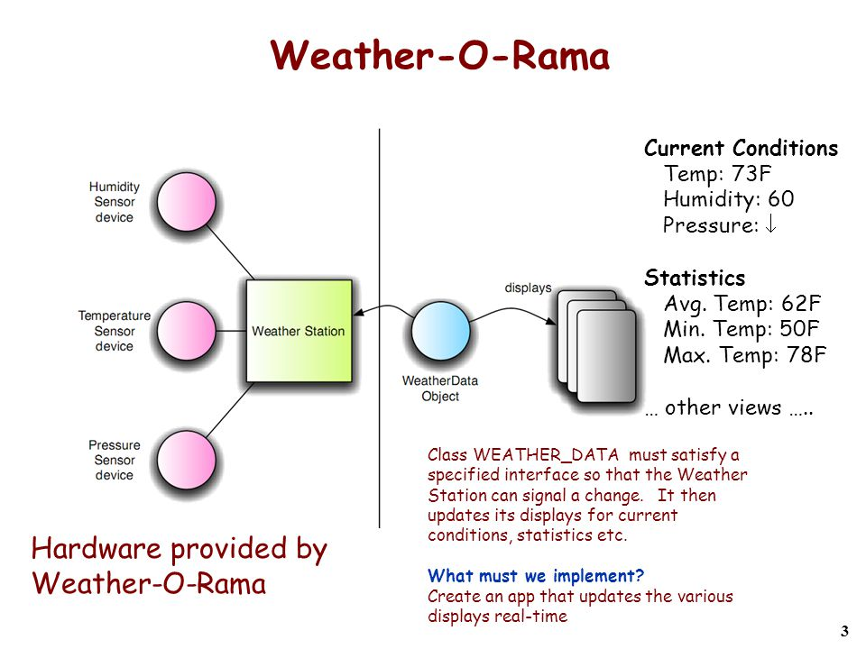 3 Weather-O-Rama Hardware provided by Weather-O-Rama Class WEATHER_DATA must satisfy a specified interface so that the Weather Station can signal a change.