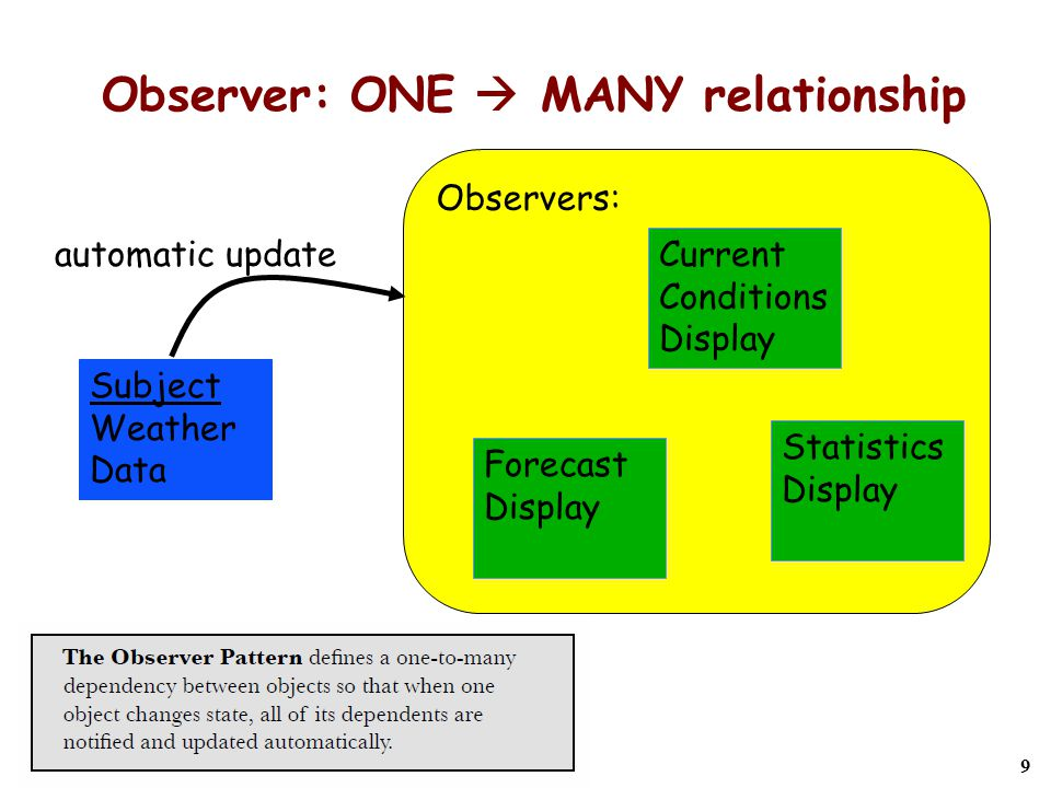 20 back to Weather-O-Rama  WEATHER_DATA is closed; so inherit from it  How to use the observer pattern.