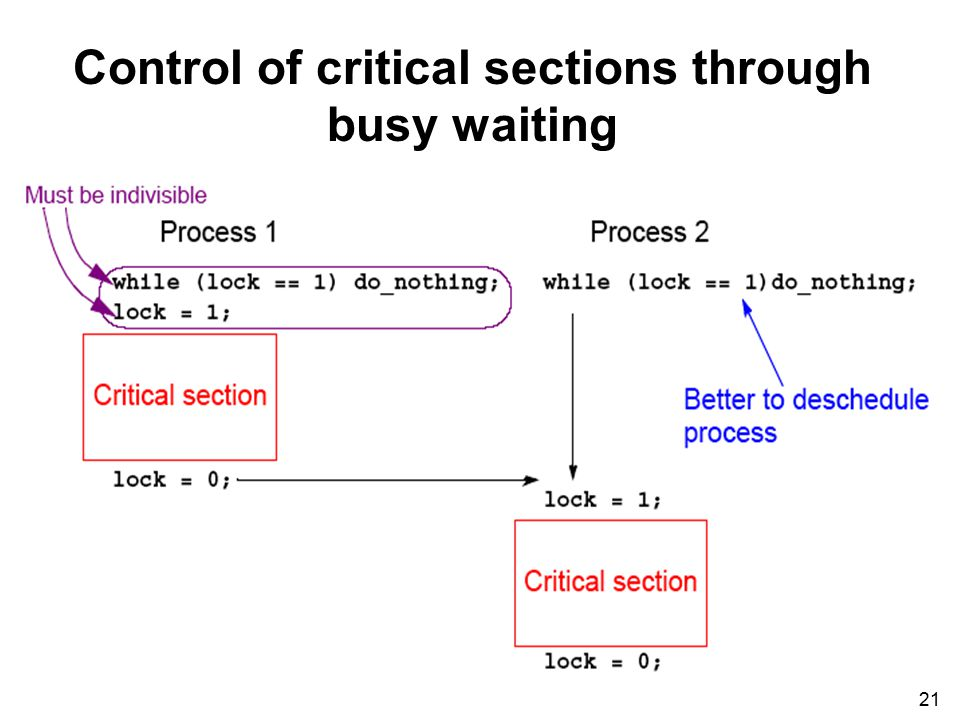 21 Control of critical sections through busy waiting