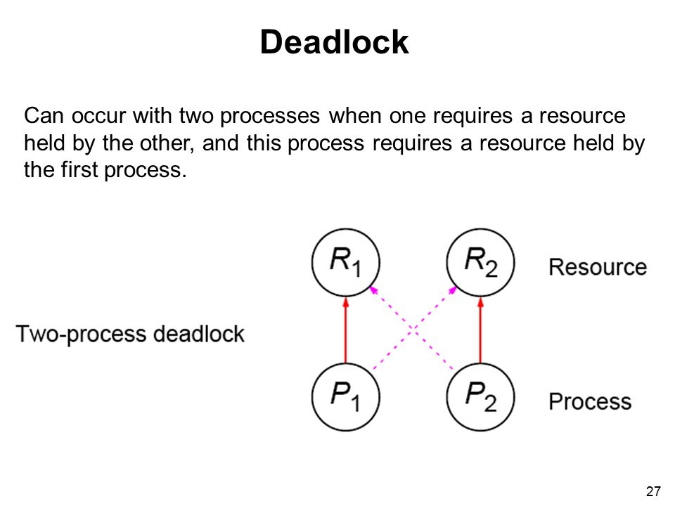 27 Deadlock Can occur with two processes when one requires a resource held by the other, and this process requires a resource held by the first process.