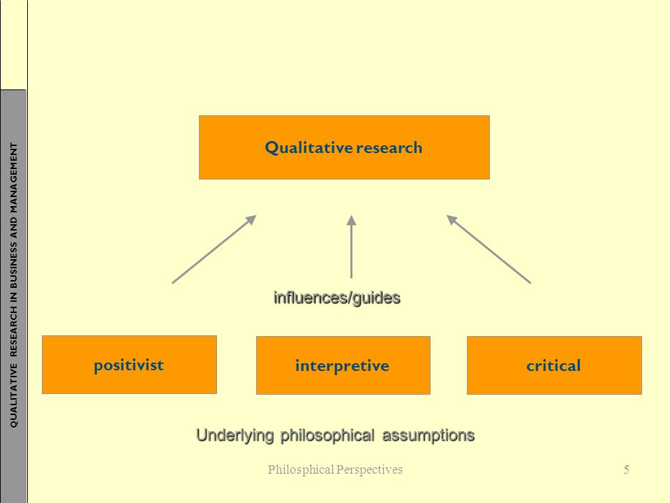 QUALITATIVE RESEARCH IN BUSINESS AND MANAGEMENT 5 Qualitative research positivist criticalinterpretive influences/guides Underlying philosophical assu