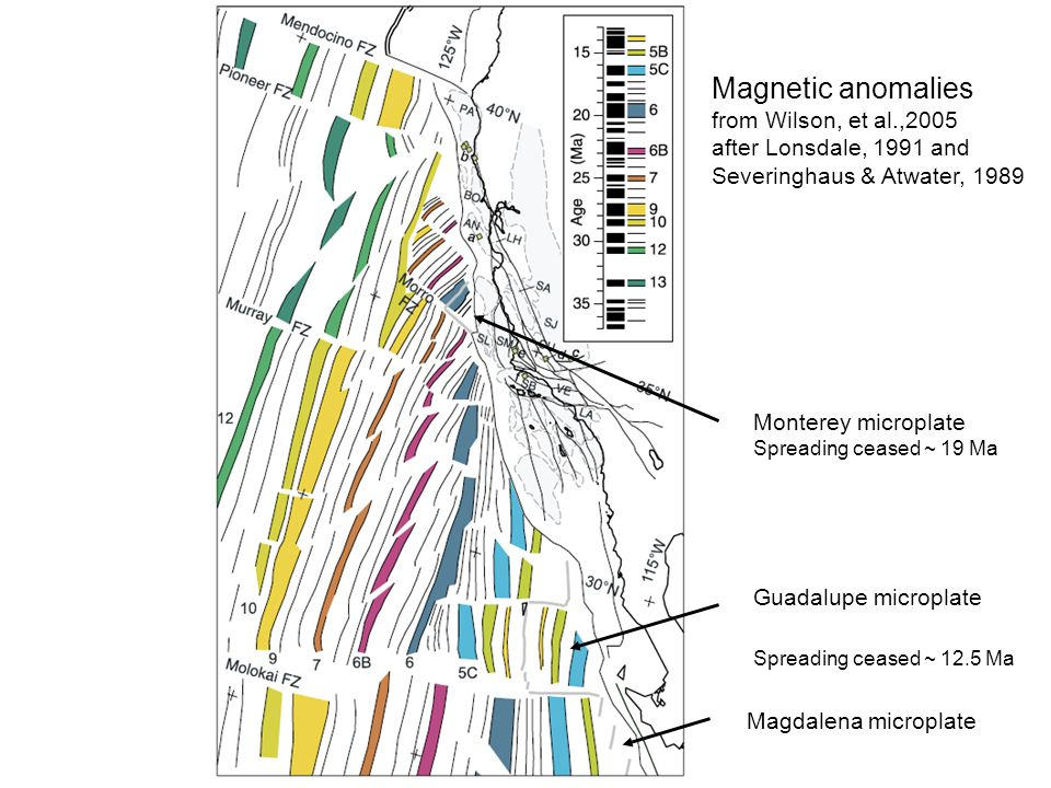 Magnetic anomalies from Wilson, et al.,2005 after Lonsdale, 1991 and Severinghaus & Atwater, 1989 Monterey microplate Spreading ceased ~ 19 Ma Guadalu
