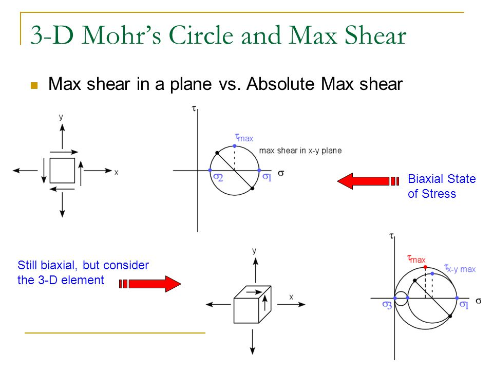 3-D Mohr's Circle and Max Shear Max shear in a plane vs. Absolute Max shear Biaxial State of Stress Still biaxial, but consider the 3-D element