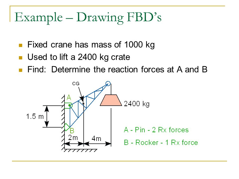 Example – Drawing FBD's Fixed crane has mass of 1000 kg Used to lift a 2400 kg crate Find: Determine the reaction forces at A and B