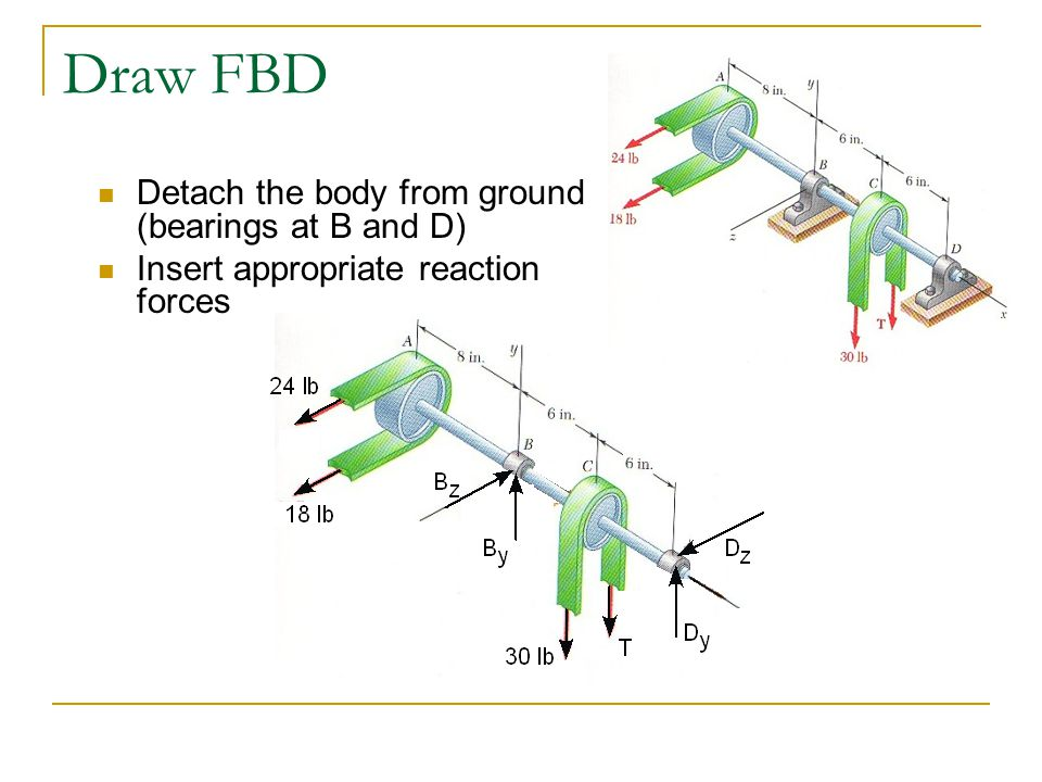 Draw FBD Detach the body from ground (bearings at B and D) Insert appropriate reaction forces