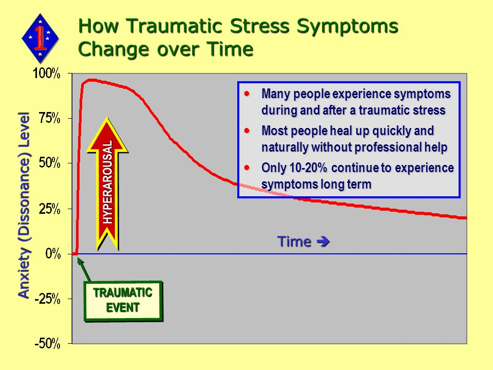 TRAUMATIC EVENT HYPERAROUSALHYPERAROUSAL Time  Anxiety (Dissonance) Level Many people experience symptoms during and after a traumatic stress Many people experience symptoms during and after a traumatic stress Most people heal up quickly and naturally without professional help Most people heal up quickly and naturally without professional help Only 10-20% continue to experience symptoms long term Only 10-20% continue to experience symptoms long term How Traumatic Stress Symptoms Change over Time