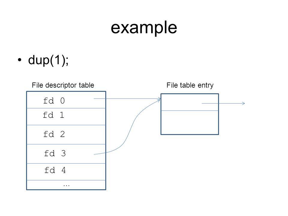 example dup(1); … fd 0 fd 1 fd 2 fd 3 fd 4 File descriptor tableFile table entry