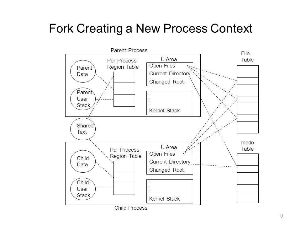 6 Fork Creating a New Process Context Parent Data Per Process Region Table Open Files Current Directory Changed Root. Kernel Stack U Area Per Process