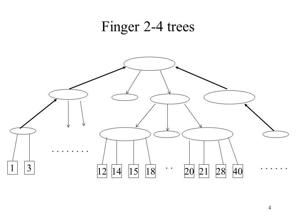 4 Finger 2-4 trees 12 31 18151420282140........