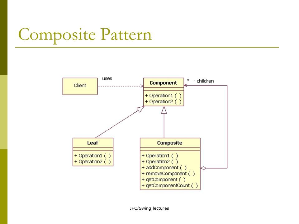 JFC/Swing lectures Composite Pattern