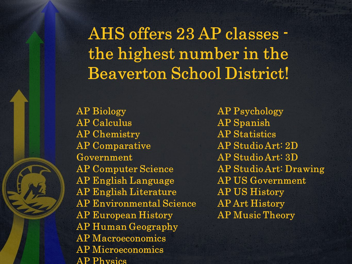 AHS offers 23 AP classes - the highest number in the Beaverton School District.