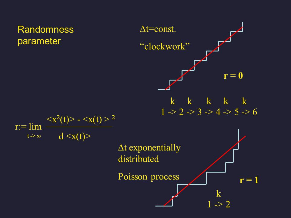 - 2 Randomness parameter r:= lim t -> ∞ d 1 -> 2 -> 3 -> 4 -> 5 -> 6 kkkkk r = 0 r = 1 1 -> 2 k  t=const.