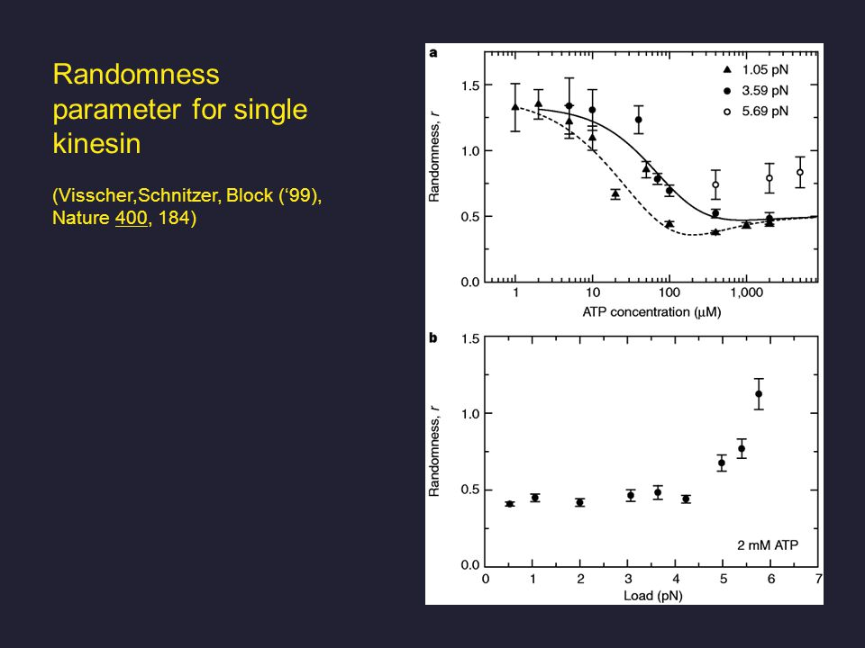 Randomness parameter for single kinesin (Visscher,Schnitzer, Block ('99), Nature 400, 184)