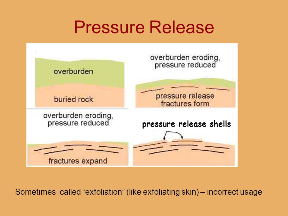 "Pressure Release Sometimes called ""exfoliation"" (like exfoliating skin) – incorrect usage pressure release shells"