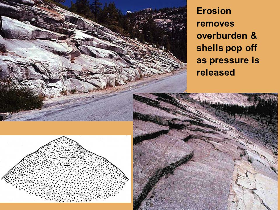 Erosion removes overburden & shells pop off as pressure is released