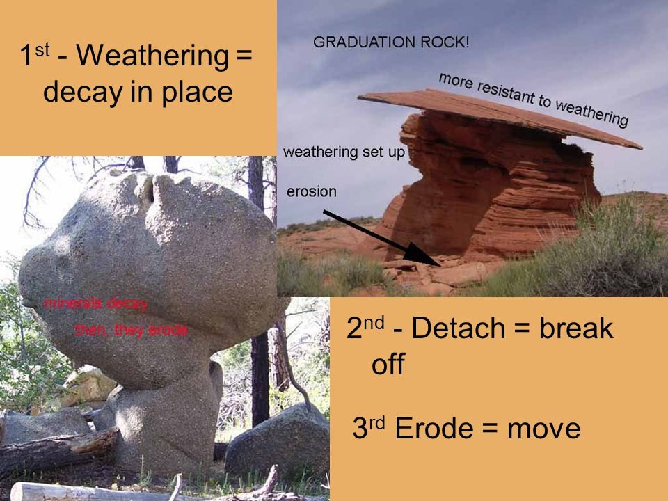 1 st - Weathering = decay in place 2 nd - Detach = break off 3 rd Erode = move