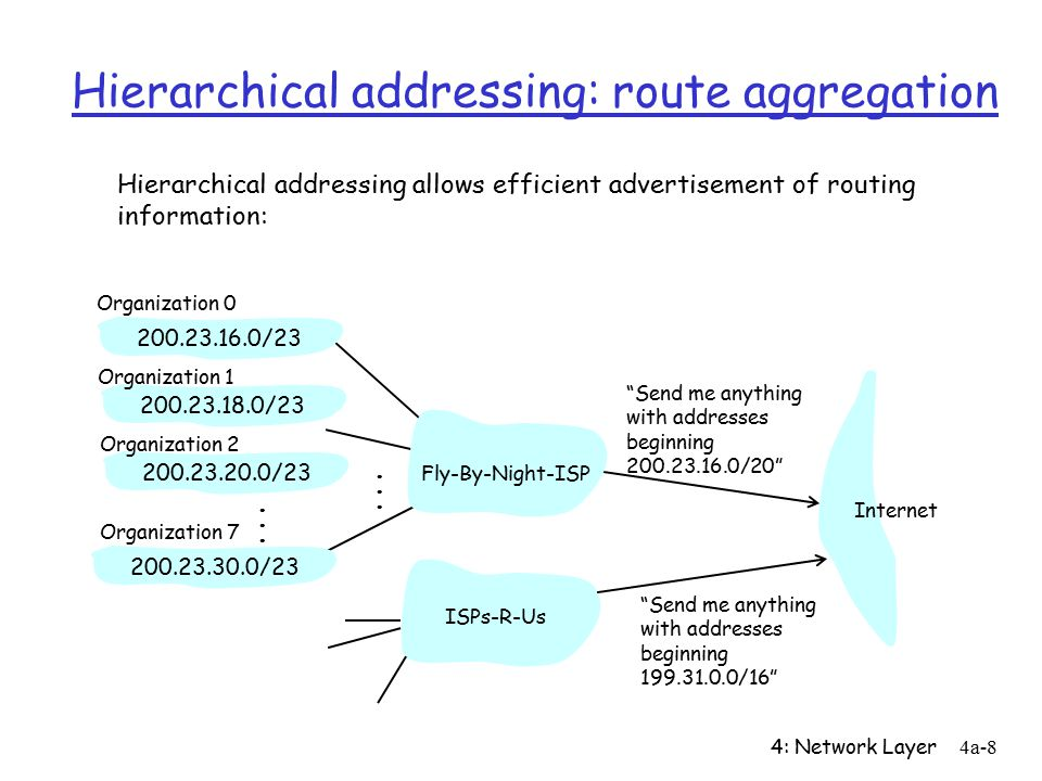 4: Network Layer4a-8 Hierarchical addressing: route aggregation Send me anything with addresses beginning / / / /23 Fly-By-Night-ISP Organization 0 Organization 7 Internet Organization 1 ISPs-R-Us Send me anything with addresses beginning / /23 Organization