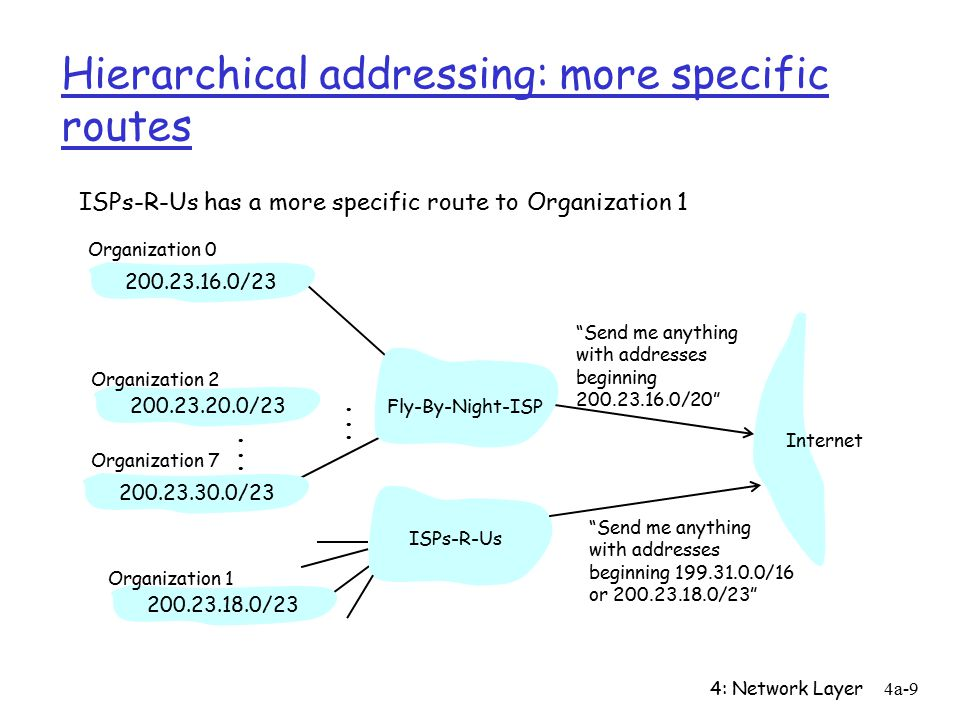 4: Network Layer4a-9 Hierarchical addressing: more specific routes ISPs-R-Us has a more specific route to Organization 1 Send me anything with addresses beginning / / / /23 Fly-By-Night-ISP Organization 0 Organization 7 Internet Organization 1 ISPs-R-Us Send me anything with addresses beginning /16 or / /23 Organization