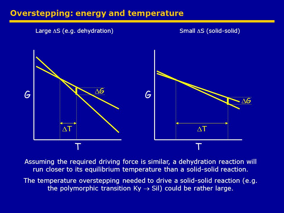Overstepping: energy and temperature Large S (e.g.