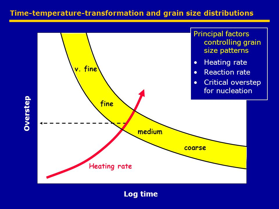 Time-temperature-transformation and grain size distributions Overstep Log time v.