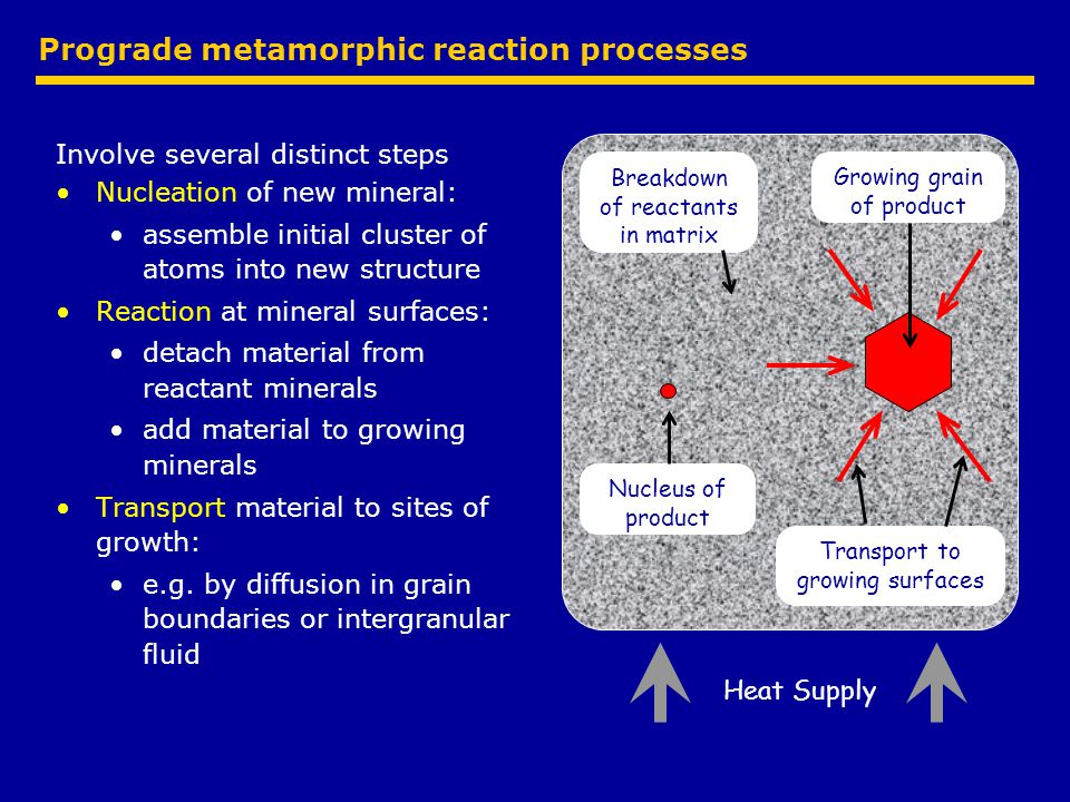 Prograde metamorphic reaction processes Involve several distinct steps Nucleation of new mineral: assemble initial cluster of atoms into new structure Reaction at mineral surfaces: detach material from reactant minerals add material to growing minerals Transport material to sites of growth: e.g.
