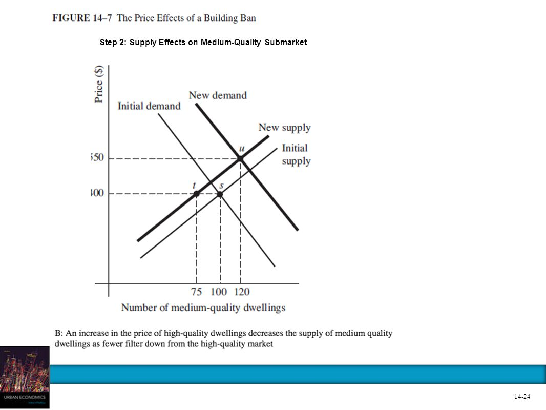 Step 2: Supply Effects on Medium-Quality Submarket 14-24