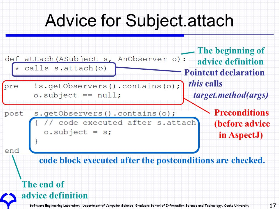 Software Engineering Laboratory, Department of Computer Science, Graduate School of Information Science and Technology, Osaka University 17 Advice for Subject.attach Pointcut declaration this calls target.method(args) Preconditions (before advice in AspectJ) code block executed after the postconditions are checked.
