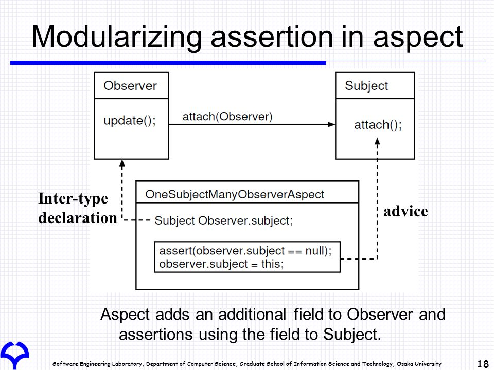 Software Engineering Laboratory, Department of Computer Science, Graduate School of Information Science and Technology, Osaka University 18 Modularizing assertion in aspect Aspect adds an additional field to Observer and assertions using the field to Subject.