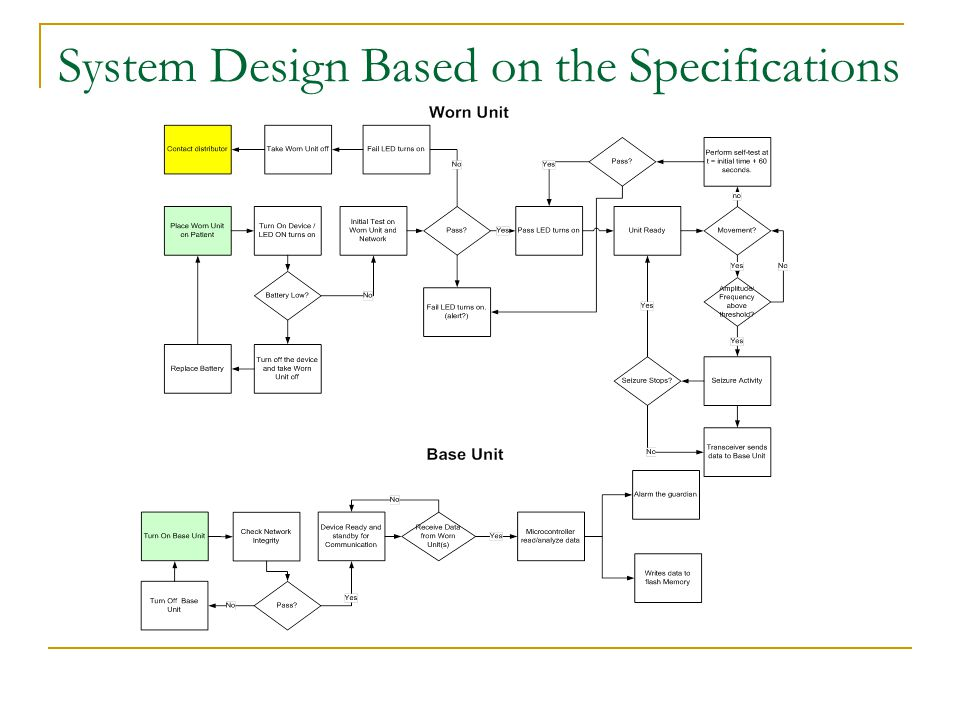System Design Based on the Specifications
