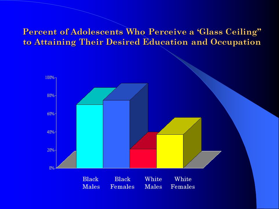 Percent of Adolescents Who Perceive a 'Glass Ceiling to Attaining Their Desired Education and Occupation Black Black White White Males Females Males Females