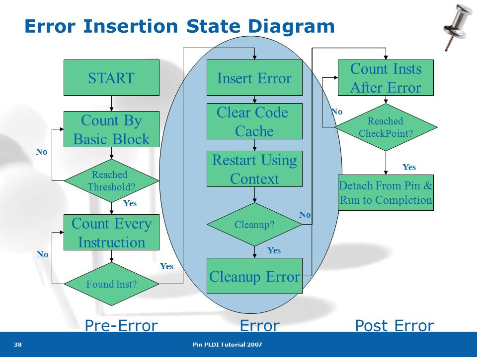 Pin PLDI Tutorial 2007 38 Error Insertion State Diagram START Count By Basic Block Reached Threshold.