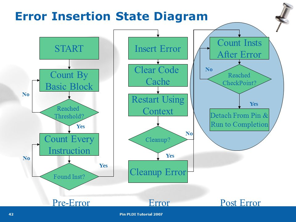 Pin PLDI Tutorial 2007 42 Error Insertion State Diagram START Count By Basic Block Reached Threshold.