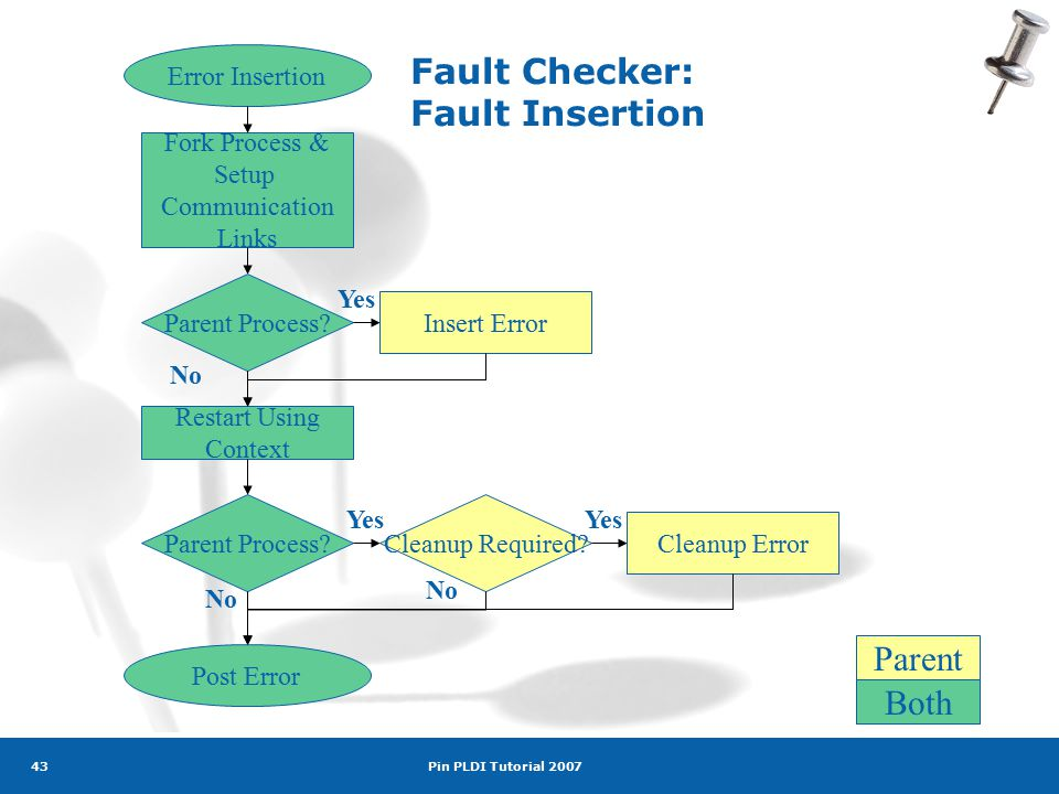 Pin PLDI Tutorial 2007 43 Fork Process & Setup Communication Links Restart Using Context Parent Process.