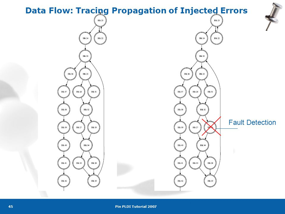 Pin PLDI Tutorial 2007 45 w/o fault Injectionw/ fault Injection Fault Detection Data Flow: Tracing Propagation of Injected Errors