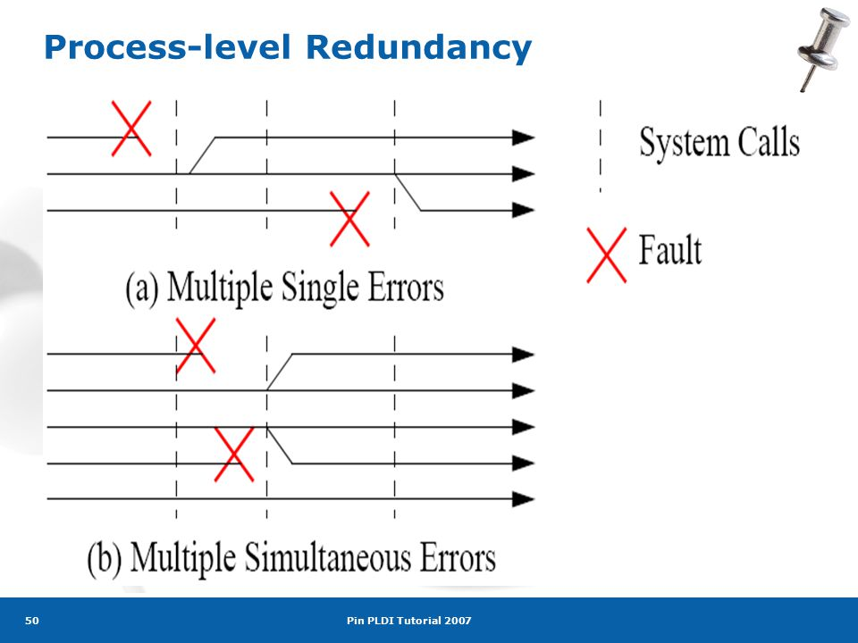 Pin PLDI Tutorial 2007 50 Process-level Redundancy