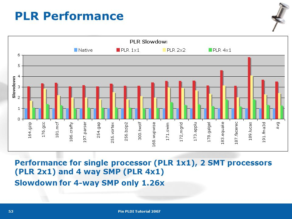 Pin PLDI Tutorial 2007 53 PLR Performance Performance for single processor (PLR 1x1), 2 SMT processors (PLR 2x1) and 4 way SMP (PLR 4x1) Slowdown for 4-way SMP only 1.26x