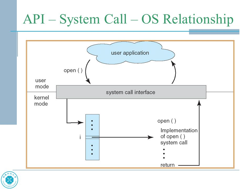Standard C Library Example C program invoking printf() library call, which calls write() system call