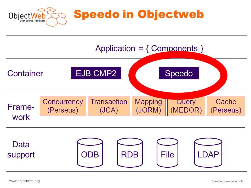 www.objectweb.org Speedo presentation - 16 JDO: Example (1/4) public class Toto { PersistenceManagerFactory pmf; public void initJDO(String fileName) { Properties p = new Properties(); p.load(new FileInputStream(fileName)); pmf = JDOHelper.getPersistenceManagerFactory(p); } Load properties of JDO driver from a properties file (speedo.properties) Use JDO tool to instanciate/find a PersistenceManagerFactory with properties.