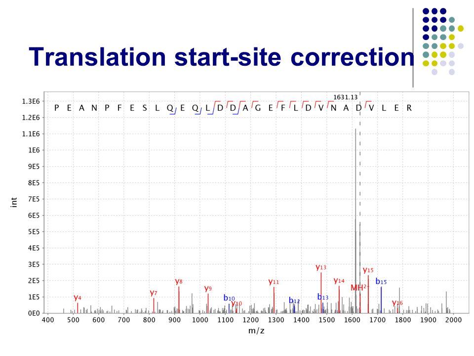 Translation start-site correction 19