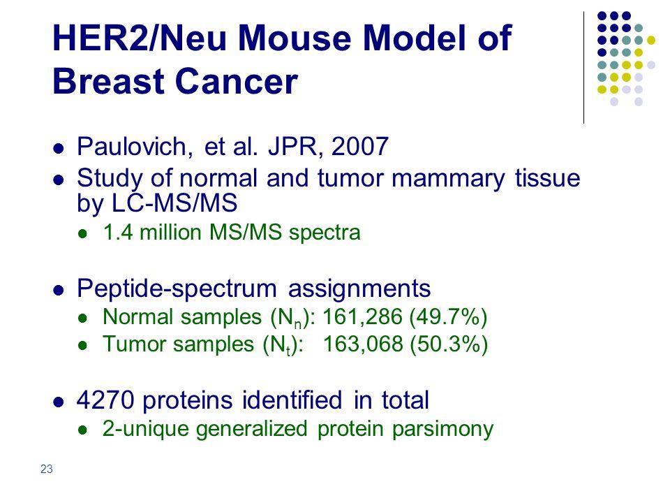 HER2/Neu Mouse Model of Breast Cancer Paulovich, et al.