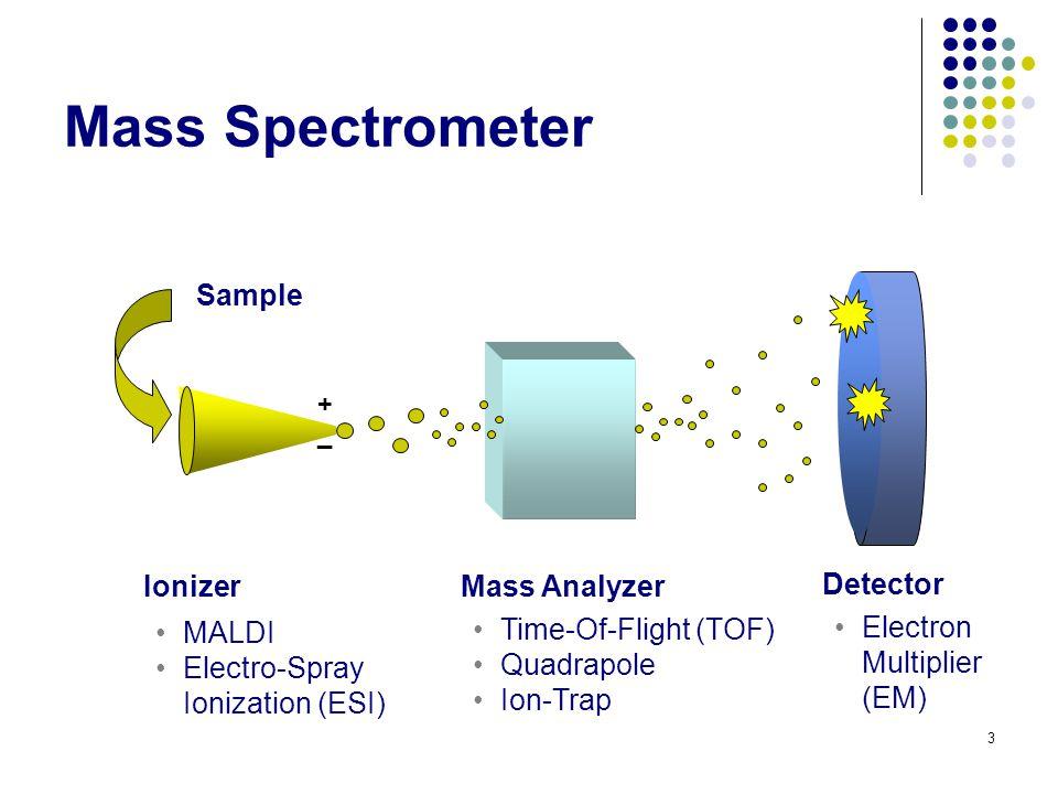 Mass Spectrometer 3 Ionizer Sample + _ Mass Analyzer Detector MALDI Electro-Spray Ionization (ESI) Time-Of-Flight (TOF) Quadrapole Ion-Trap Electron Multiplier (EM)