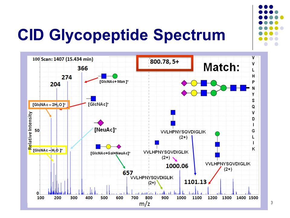 CID Glycopeptide Spectrum 43