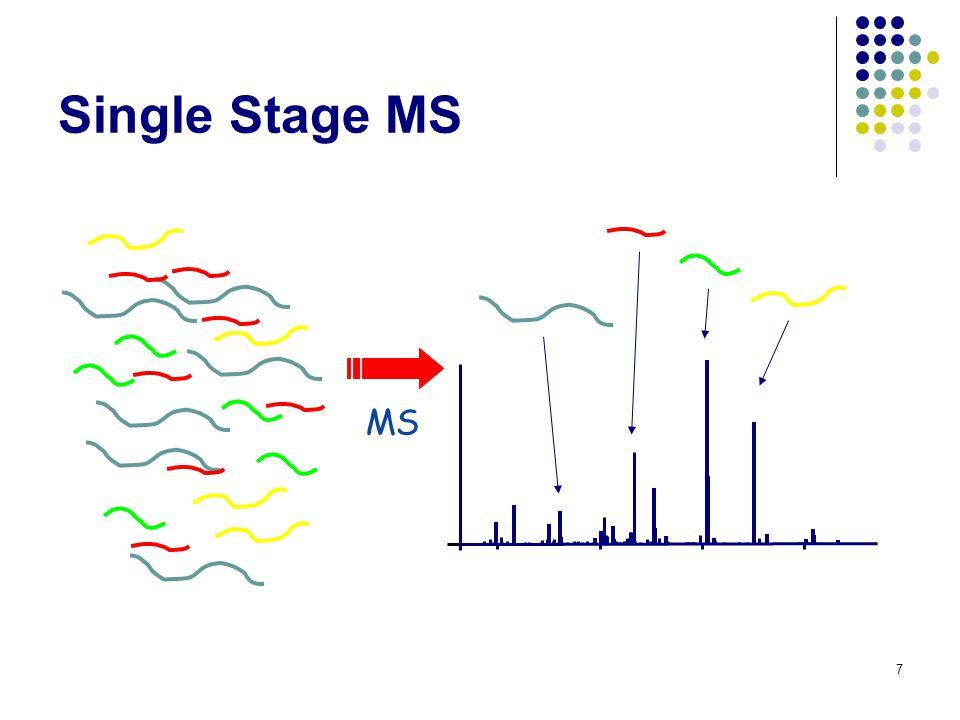Tandem Mass Spectrometry (MS/MS) 8 Precursor selection