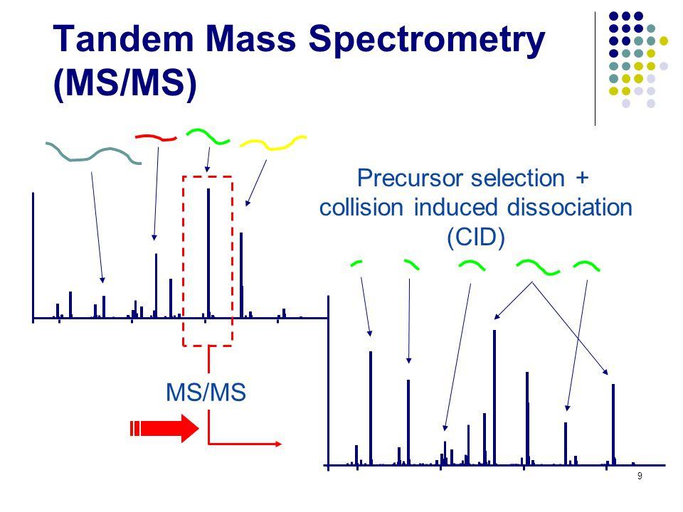 Similar Glycopeptides Spectra ( mass Δ ~ +162 Da) 50 MVSHHNLTTGATLINE ? +162 Da