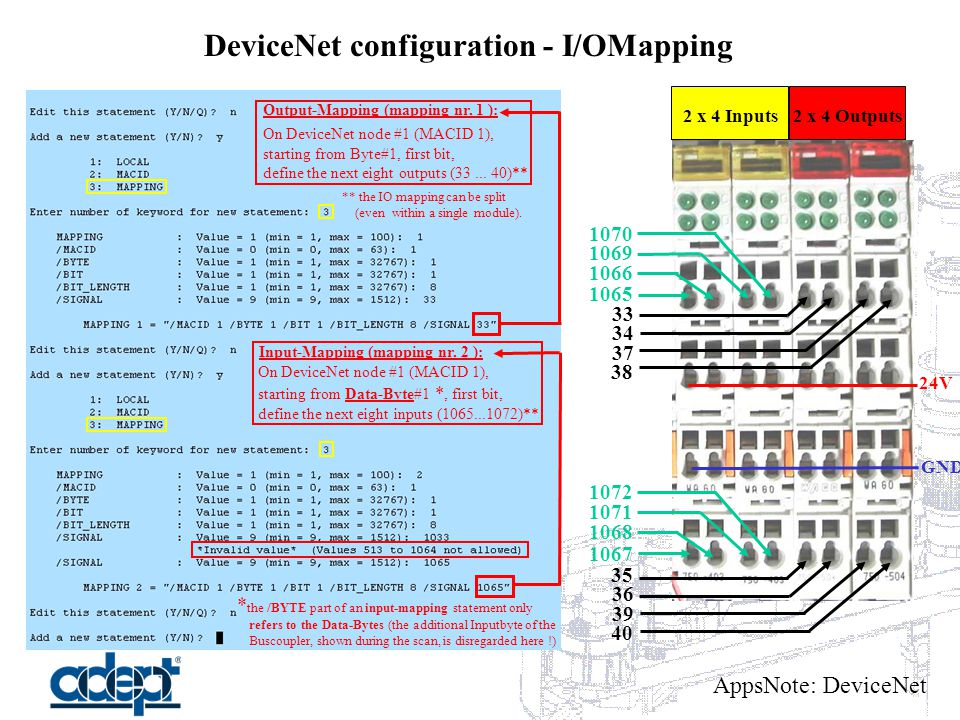 AppsNote: DeviceNet DeviceNet configuration - I/OMapping 24V GND 1065 1066 1069 1070 1068 1071 1072 1067 33 34 37 38 35 36 39 40 Input-Mapping (mapping nr.