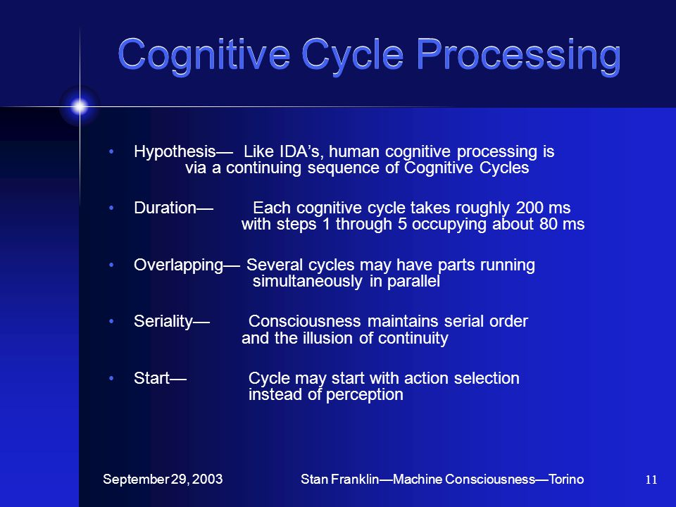 September 29, 2003Stan Franklin—Machine Consciousness—Torino11 Cognitive Cycle Processing Hypothesis— Like IDA's, human cognitive processing is via a continuing sequence of Cognitive Cycles Duration— Each cognitive cycle takes roughly 200 ms with steps 1 through 5 occupying about 80 ms Overlapping— Several cycles may have parts running simultaneously in parallel Seriality— Consciousness maintains serial order and the illusion of continuity Start— Cycle may start with action selection instead of perception