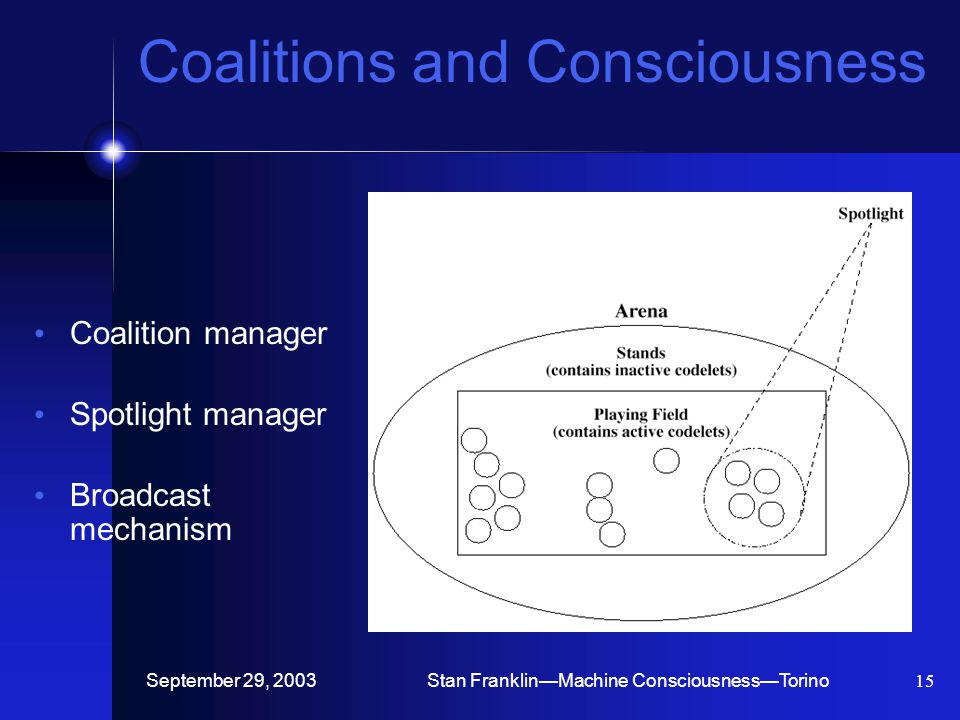 September 29, 2003Stan Franklin—Machine Consciousness—Torino15 Coalitions and Consciousness Coalition manager Spotlight manager Broadcast mechanism