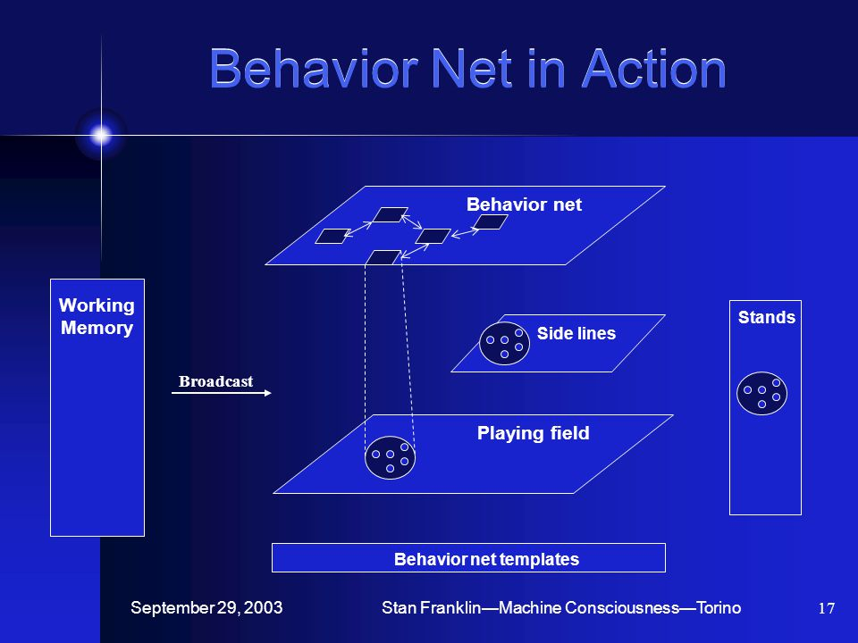 September 29, 2003Stan Franklin—Machine Consciousness—Torino17 Behavior Net in Action Behavior net templates Behavior net Side lines Playing field Stands Working Memory Broadcast